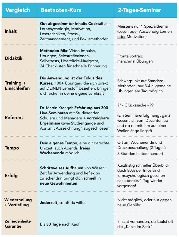 Das Lernen lernen - Lernstrategien und Lernmethoden - Der Kurs von Dr. Martin Krengel - Studienstrategie.de(1)