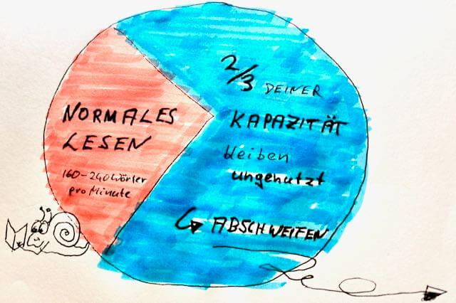 Schneller lesen - mehr verstehen Schnelllestechniken Speed Reading Seminar - Schnelllesen Online Kurs Vortrag von Dr Martin Krengel