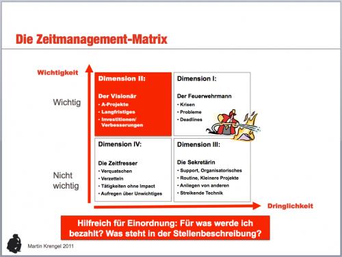 Seminar Zeitmanagement - Eisenhower Prinzp