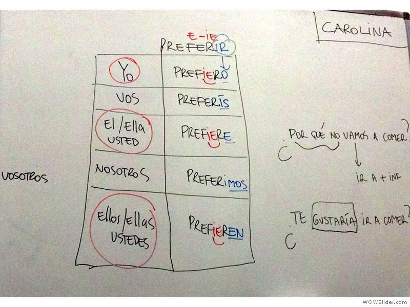Spanische Grammatikübersicht in der Sprachschule